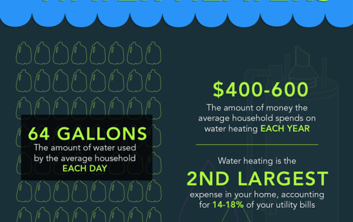 water heating facts