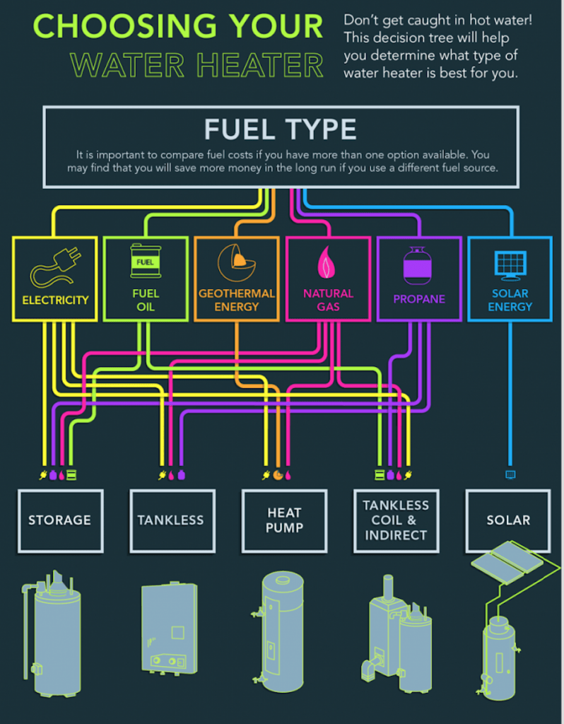 water heating fuel types